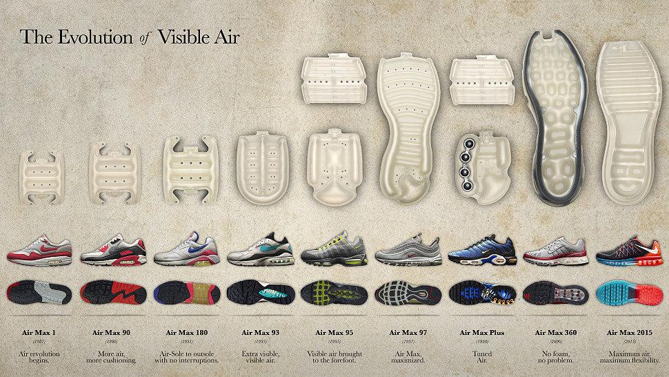 1c14cb41 Современные технологии изготовления обуви внесли много нового и в производстве  кроссовок!